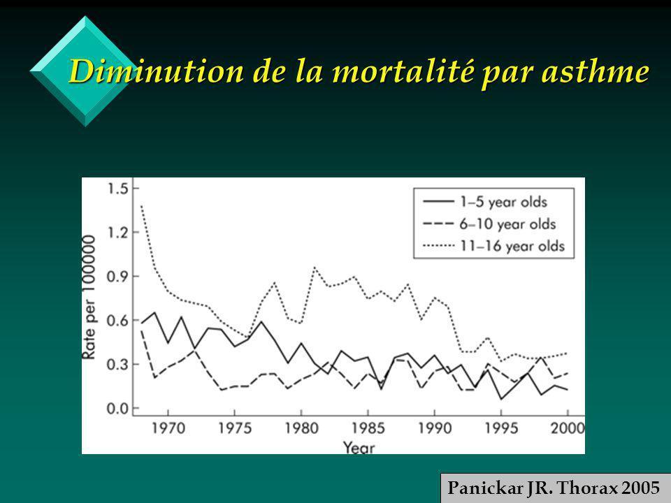 Diminution de la mortalité par asthme Panickar JR. Thorax 2005