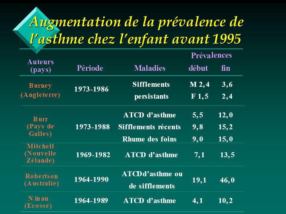Augmentation de la prévalence de lasthme chez lenfant avant 1995 PériodeMaladies Préva début lences fin 1973-1986 Sifflements persistants M 2,4 F 1,5 3,6 2,4 1973-1988 ATCD dasthme Sifflements récents Rhume des foins 5,5 9,8 9,0 12,0 15,2 15,0 1969-1982ATCD dasthme7,113,5 1964-1990 ATCD dasthme ou de sifflements 19,146,0 1964-1989ATCD dasthme4,110,2 Auteurs (pays) Burney (Angleterre) Burr (Pays de Galles) Mitchell (Nouvelle Zélande) Robertson (Australie) Ninan (Ecosse)