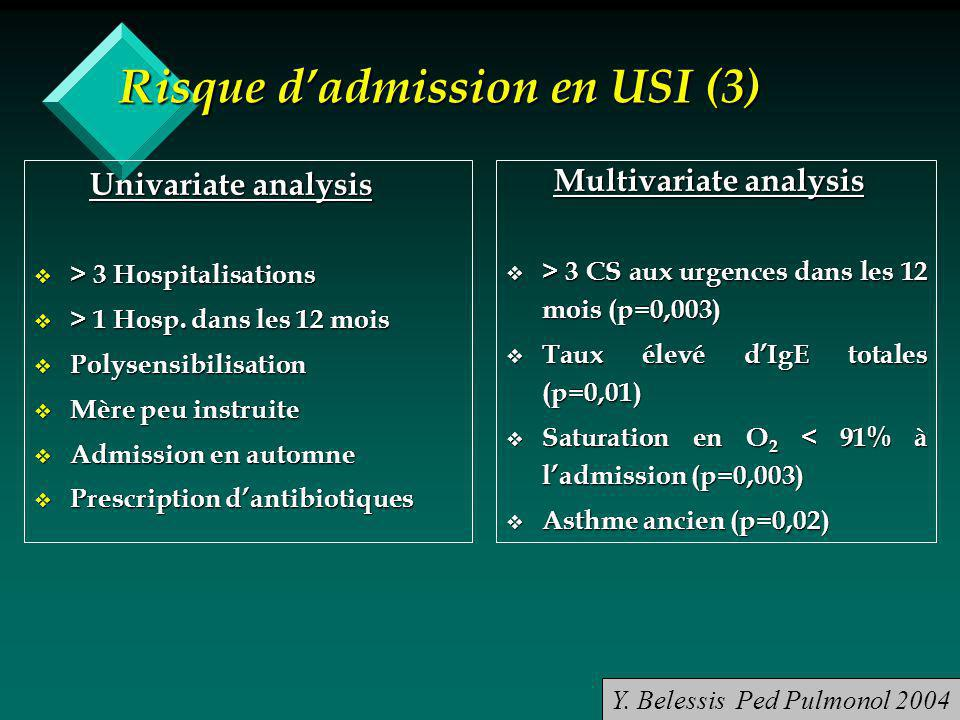 Risque dadmission en USI (3) Univariate analysis Univariate analysis > 3 Hospitalisations > 3 Hospitalisations > 1 Hosp.