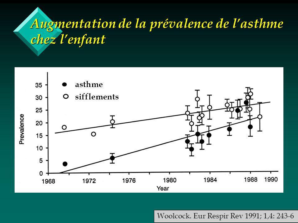 Augmentation de la prévalence de lasthme chez lenfant Woolcock.