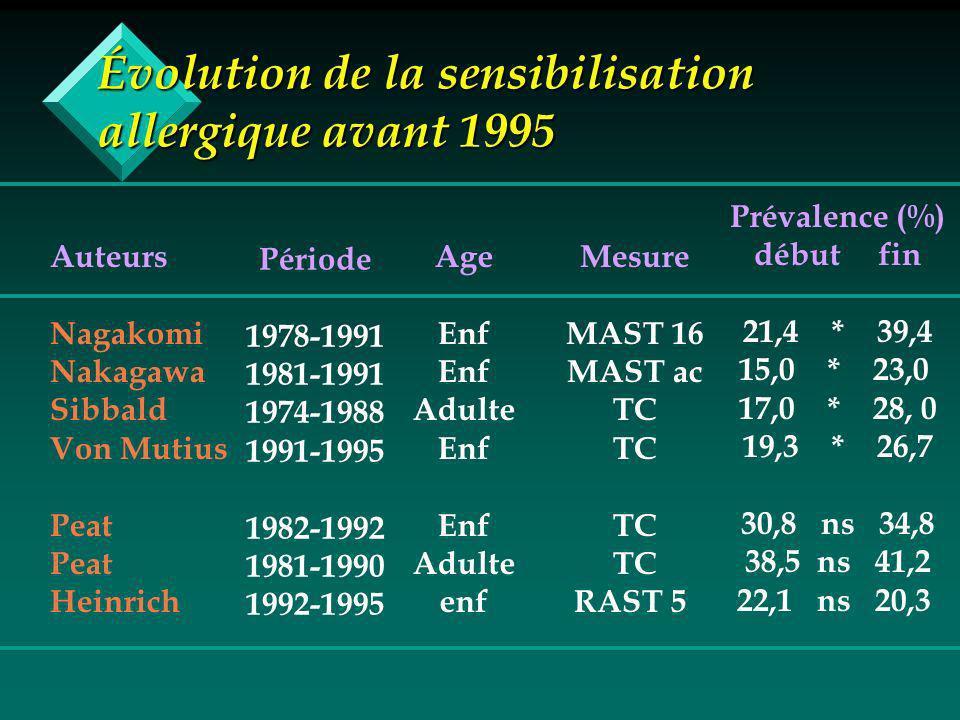 Évolution de la sensibilisation allergique avant 1995 Auteurs Nagakomi Nakagawa Sibbald Von Mutius Peat Heinrich Période 1978-1991 1981-1991 1974-1988 1991-1995 1982-1992 1981-1990 1992-1995 Age Enf Adulte Enf Adulte enf Mesure MAST 16 MAST ac TC RAST 5 Prévalence (%) début fin 21,4 * 39,4 15,0 * 23,0 17,0 * 28, 0 19,3 * 26,7 30,8 ns 34,8 38,5 ns 41,2 22,1 ns 20,3