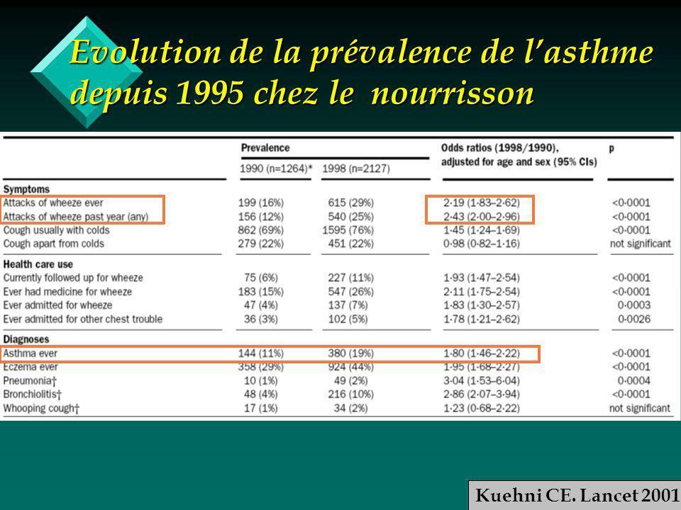 Evolution de la prévalence de lasthme depuis 1995 chez le nourrisson Kuehni CE. Lancet 2001