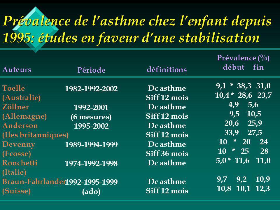 Prévalence de lasthme chez lenfant depuis 1995: études en faveur dune stabilisation Auteurs Toelle (Australie) Zöllner (Allemagne) Anderson (Iles britanniques) Devenny (Ecosse) Ronchetti (Italie) Braun-Fahrlander (Suisse) Période 1982-1992-2002 1992-2001 (6 mesures) 1995-2002 1989-1994-1999 1974-1992-1998 1992-1995-1999 (ado) définitions Dc asthme Siff 12 mois Dc asthme Siff 12 mois Dc asthme Siff 12 mois Dc asthme Siff 36 mois Dc asthme Siff 12 mois Prévalence (%) début fin 9,1 * 38,3 31,0 10,4 * 28,6 23,7 4,9 5,6 9,5 10,5 20,6 25,9 33,9 27,5 10* 20 24 10 * 25 28 5,0 * 11,6 11,0 9,7 9,2 10,9 10,8 10,1 12,3