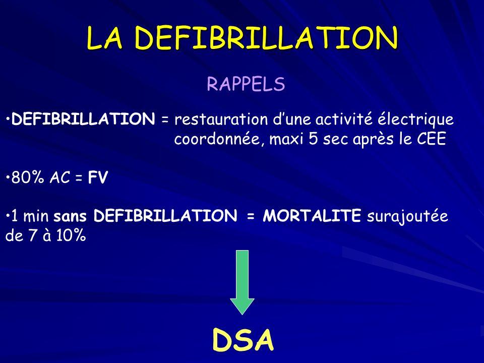 LA DEFIBRILLATION RAPPELS DEFIBRILLATION = restauration dune activité électrique coordonnée, maxi 5 sec après le CEE 80% AC = FV 1 min sans DEFIBRILLA
