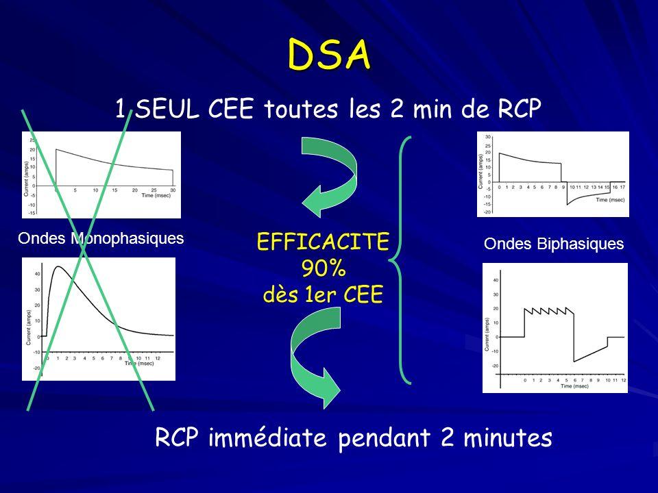 DSA 1 SEUL CEE toutes les 2 min de RCP Ondes Monophasiques Ondes Biphasiques EFFICACITE 90% dès 1er CEE RCP immédiate pendant 2 minutes