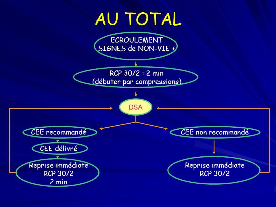 AU TOTAL ECROULEMENT SIGNES de NON-VIE + RCP 30/2 : 2 min (débuter par compressions) DSA CEE recommandé CEE délivré Reprise immédiate RCP 30/2 2 min C