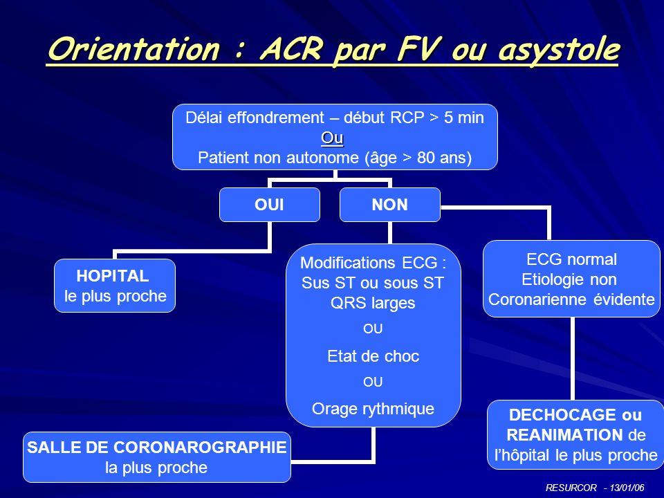 Orientation : ACR par FV ou asystole Délai effondrement – début RCP > 5 minOu Patient non autonome (âge > 80 ans) OUI HOPITAL le plus proche NON ECG n