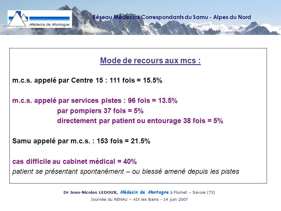 Réseau Médecins Correspondants du Samu - Alpes du Nord Dr Jean-Nicolas LEDOUX, Médecin de Montagne à Flumet – Savoie (73) Journée du RENAU – AIX les Bains - 14 juin 2007 Mode de recours aux mcs : m.c.s.