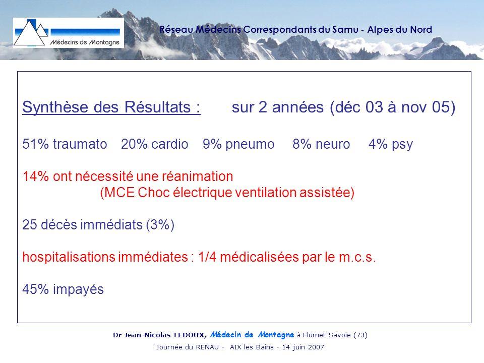 Réseau Médecins Correspondants du Samu - Alpes du Nord Dr Jean-Nicolas LEDOUX, Médecin de Montagne à Flumet Savoie (73) Journée du RENAU - AIX les Bains - 14 juin 2007 Synthèse des Résultats : sur 2 années (déc 03 à nov 05) 51% traumato 20% cardio 9% pneumo 8% neuro 4% psy 14% ont nécessité une réanimation (MCE Choc électrique ventilation assistée) 25 décès immédiats (3%) hospitalisations immédiates : 1/4 médicalisées par le m.c.s.