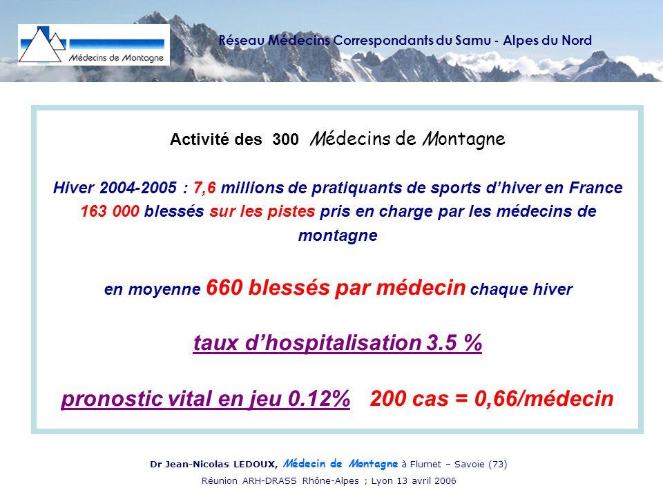 Réseau Médecins Correspondants du Samu - Alpes du Nord Dr Jean-Nicolas LEDOUX, Médecin de Montagne à Flumet – Savoie (73) Réunion ARH-DRASS Rhône-Alpes ; Lyon 13 avril 2006 Activité des 300 Médecins de Montagne Hiver 2004-2005 : 7,6 millions de pratiquants de sports dhiver en France 163 000 blessés sur les pistes pris en charge par les médecins de montagne en moyenne 660 blessés par médecin chaque hiver taux dhospitalisation 3.5 % pronostic vital en jeu 0.12% 200 cas = 0,66/médecin