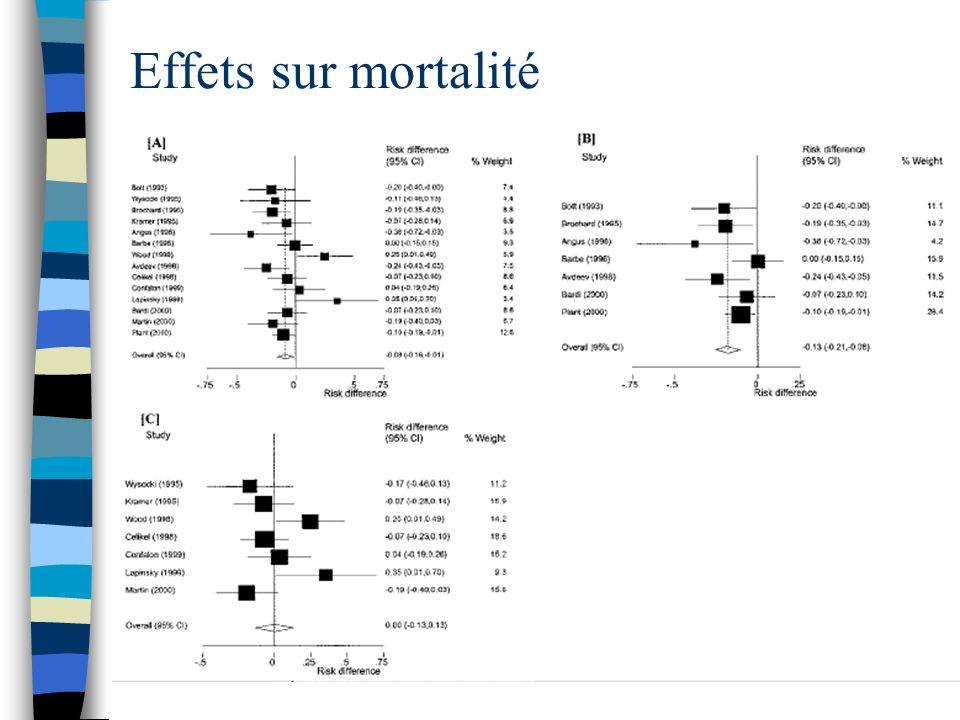 Effets sur mortalité
