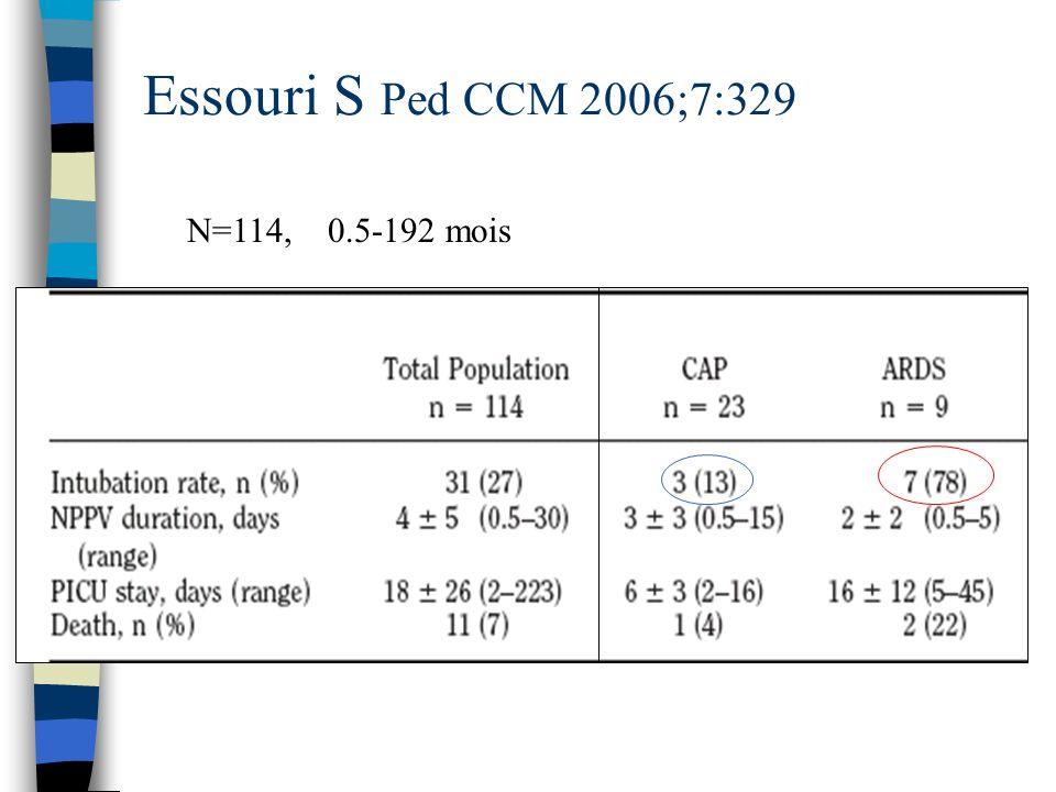 Essouri S Ped CCM 2006;7:329 N=114, 0.5-192 mois