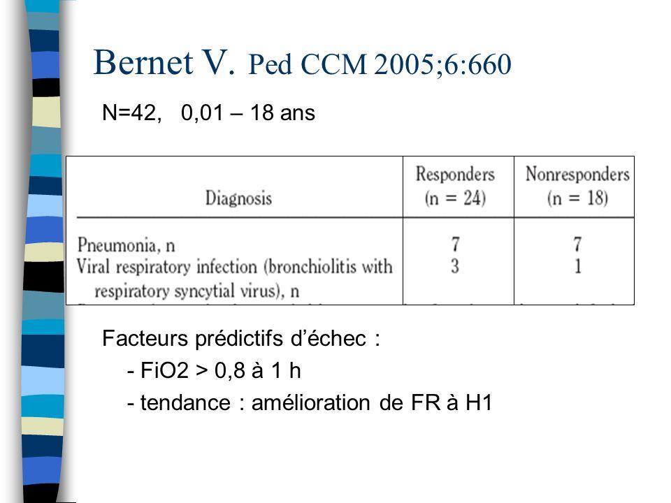 Bernet V. Ped CCM 2005;6:660 N=42, 0,01 – 18 ans Facteurs prédictifs déchec : - FiO2 > 0,8 à 1 h - tendance : amélioration de FR à H1