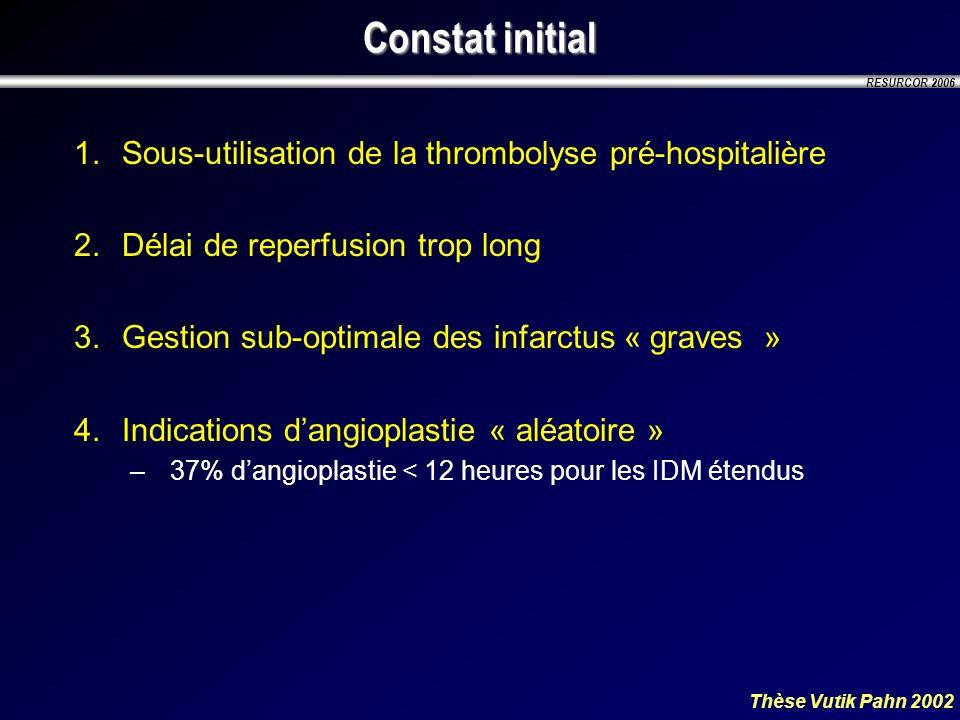 RESURCOR 2006 Constat initial 1.Sous-utilisation de la thrombolyse pré-hospitalière 2.Délai de reperfusion trop long 3.Gestion sub-optimale des infarc
