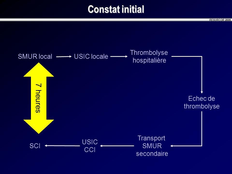 RESURCOR 2006 Constat initial SMUR local USIC locale Thrombolyse hospitalière Echec de thrombolyse Transport SMUR secondaire USIC CCI SCI 7 heures