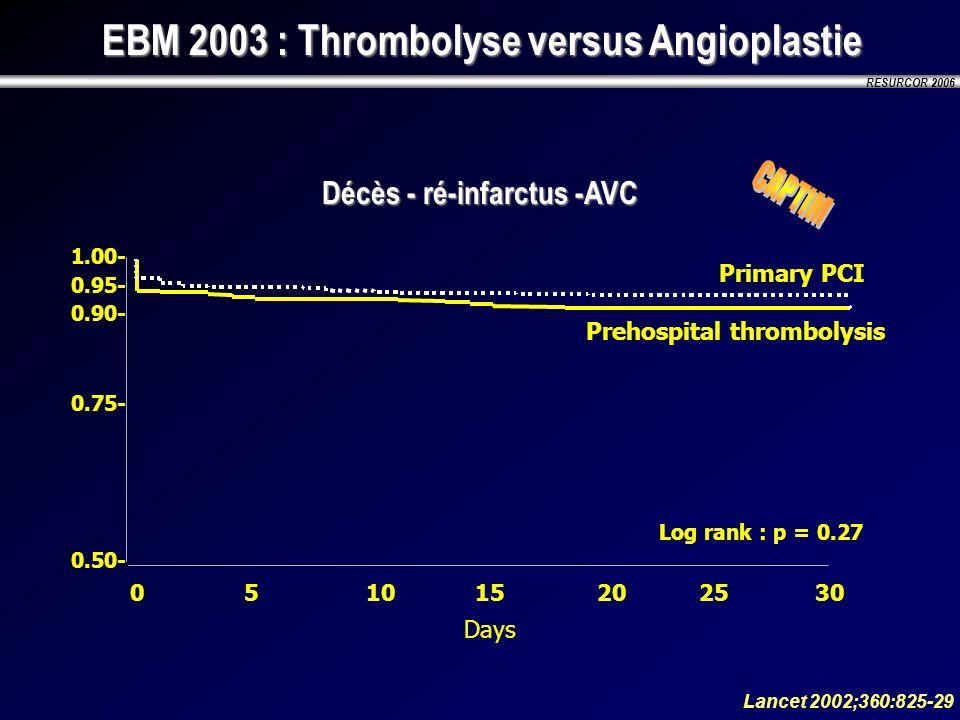 RESURCOR 2006 Décès - ré-infarctus -AVC Lancet 2002;360:825-29 EBM 2003 : Thrombolyse versus Angioplastie