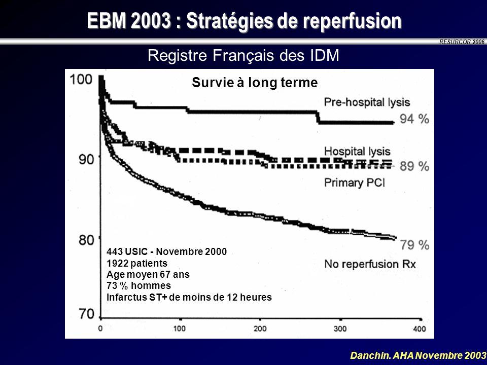 RESURCOR 2006 Registre Français des IDM Danchin. AHA Novembre 2003 Survie à long terme 443 USIC - Novembre 2000 1922 patients Age moyen 67 ans 73 % ho
