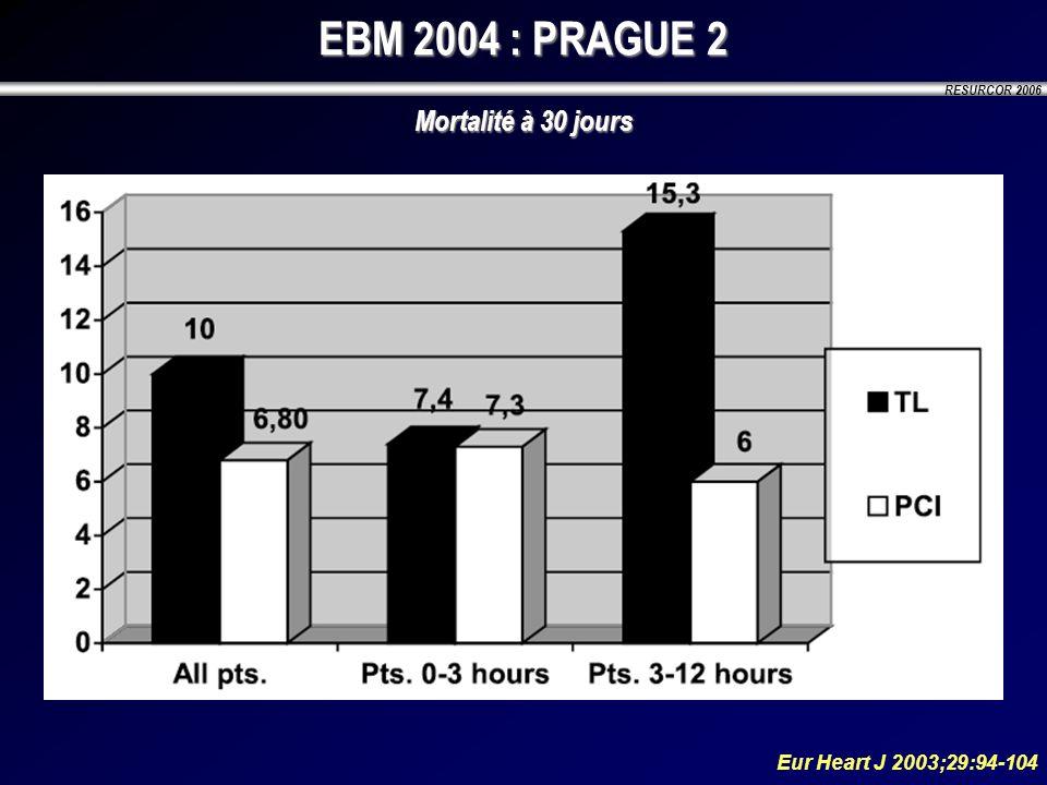 RESURCOR 2006 EBM 2004 : PRAGUE 2 Mortalité à 30 jours Eur Heart J 2003;29:94-104