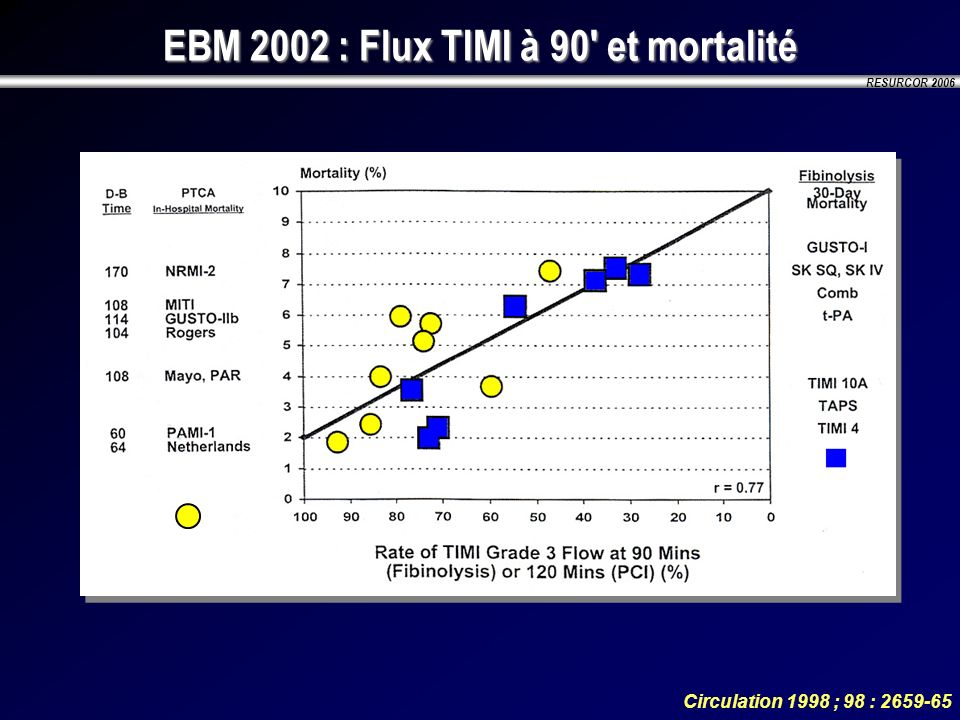 RESURCOR 2006 EBM 2002 : Thrombolyse pré-hospitalière 0 20 40 60 80 100 120 140 160 180 200 Time to treatment min Prehospital thrombolysis Inhospital thrombolysis 60 N Engl J Med 1993;329:383-9Lancet 1996;348:771-5 Absolute mortality reduction for every 1000 patients treated 80 60 40 20 0 369121518210 Time to treatment (Hours) The Golden Hour