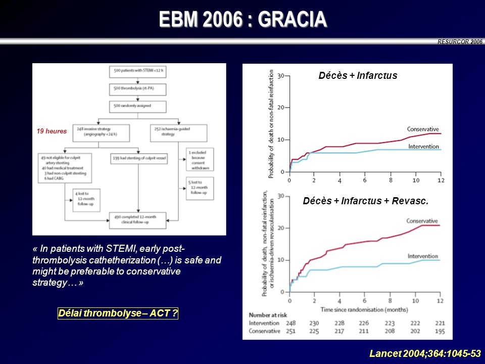 RESURCOR 2006 EBM 2006 : GRACIA « In patients with STEMI, early post- thrombolysis cathetherization (…) is safe and might be preferable to conservativ