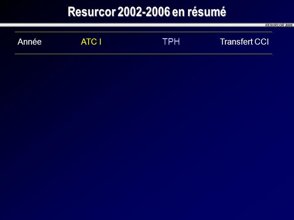 RESURCOR 2006 Resurcor 2002-2006 en résumé AnnéeATC I TPH Transfert CCI