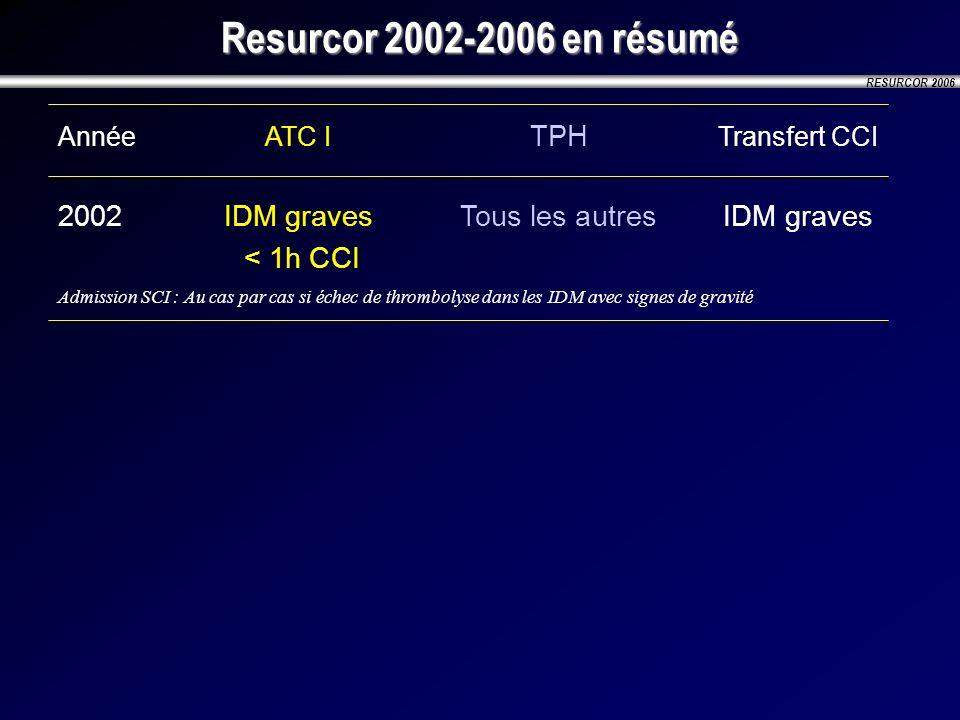 RESURCOR 2006 Resurcor 2002-2006 en résumé AnnéeATC I TPH Transfert CCI 2002IDM graves Tous les autresIDM graves < 1h CCI Admission SCI : Au cas par c