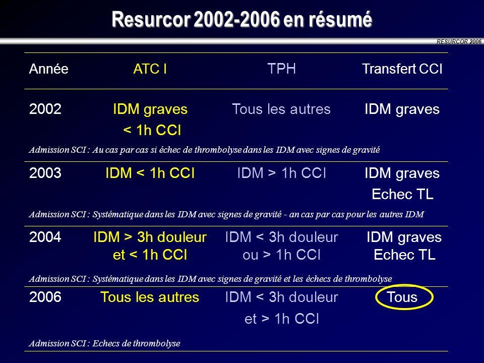 RESURCOR 2006 Resurcor 2002-2006 en résumé AnnéeATC I TPH Transfert CCI 2002IDM graves Tous les autresIDM graves < 1h CCI 2003IDM 1h CCIIDM graves Ech