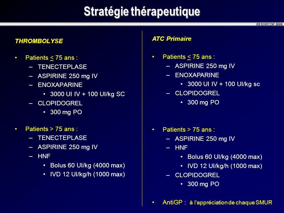 RESURCOR 2006 Stratégie thérapeutique THROMBOLYSE Patients < 75 ans : –TENECTEPLASE –ASPIRINE 250 mg IV –ENOXAPARINE 3000 UI IV + 100 UI/kg SC –CLOPID