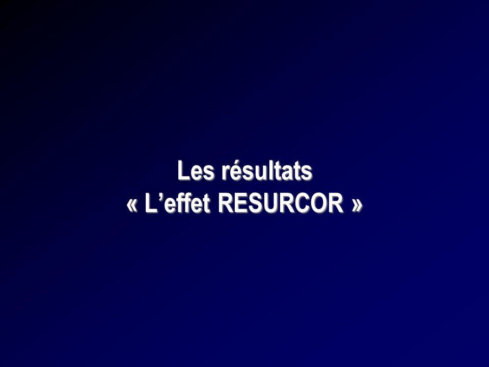 Les résultats « Leffet RESURCOR »