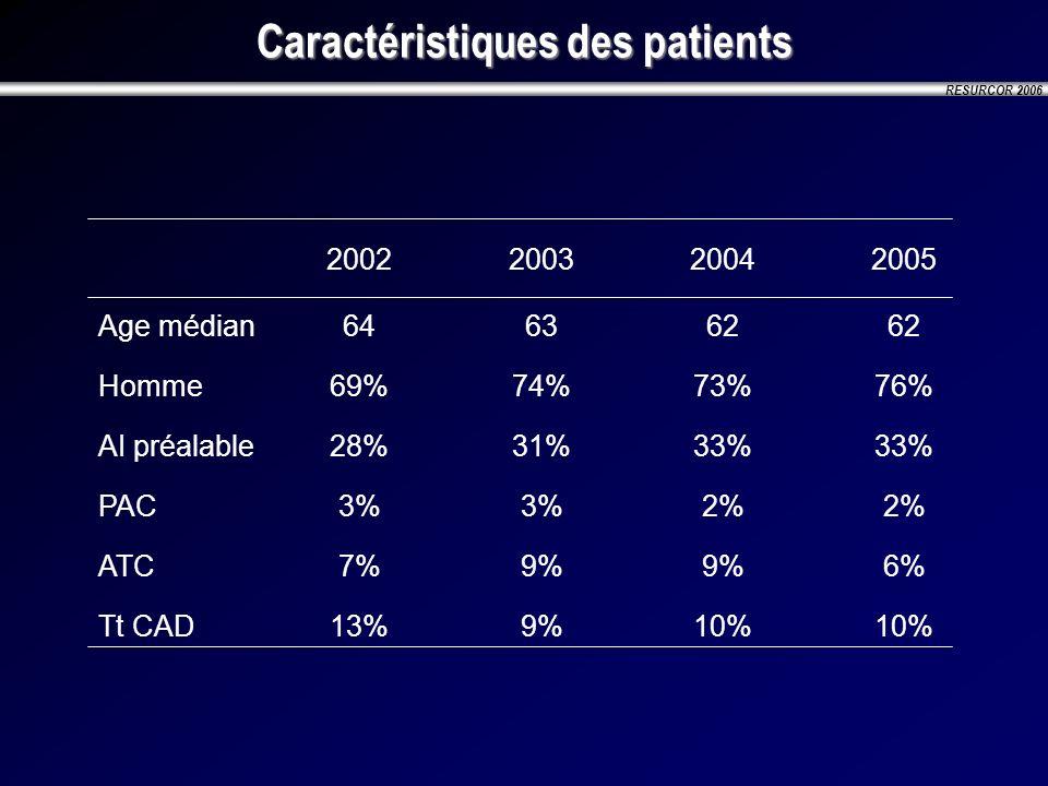 RESURCOR 2006 Caractéristiques des patients 2002200320042005 Age médian646362 Homme69%74%73%76% AI préalable28%31%33% PAC3% 2% ATC7%9% 6% Tt CAD13%9%1