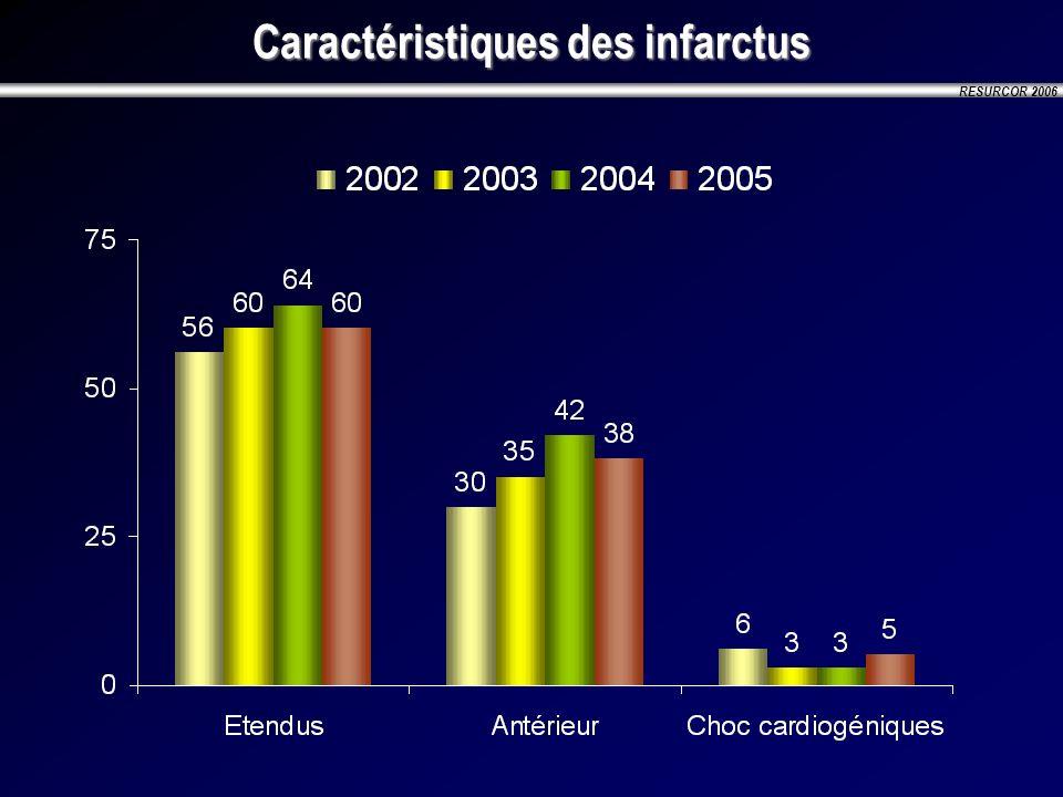 RESURCOR 2006 Caractéristiques des infarctus