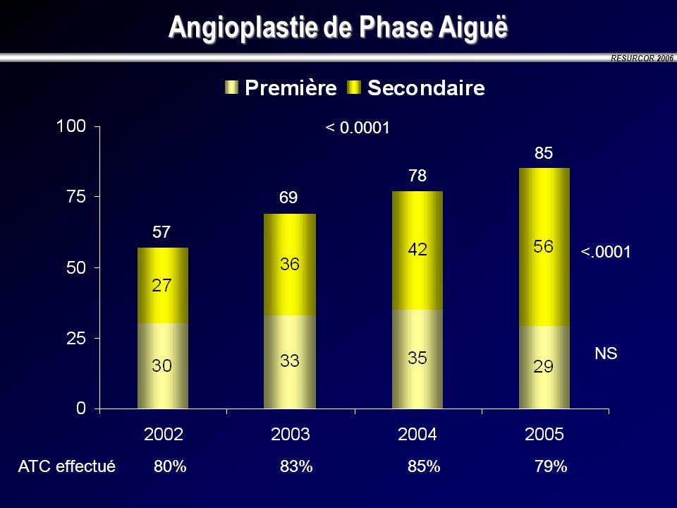 RESURCOR 2006 Angioplastie de Phase Aiguë 57 69 78 85 < 0.0001 NS <.0001 ATC effectué80%83%85%79%