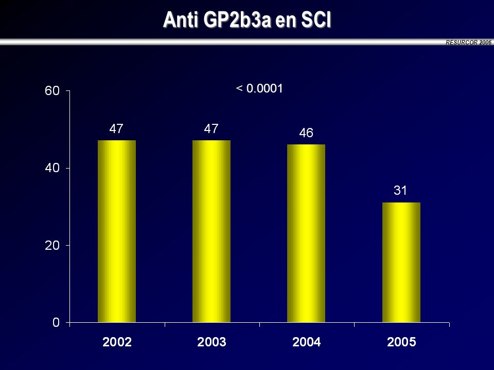 RESURCOR 2006 Anti GP2b3a en SCI < 0.0001