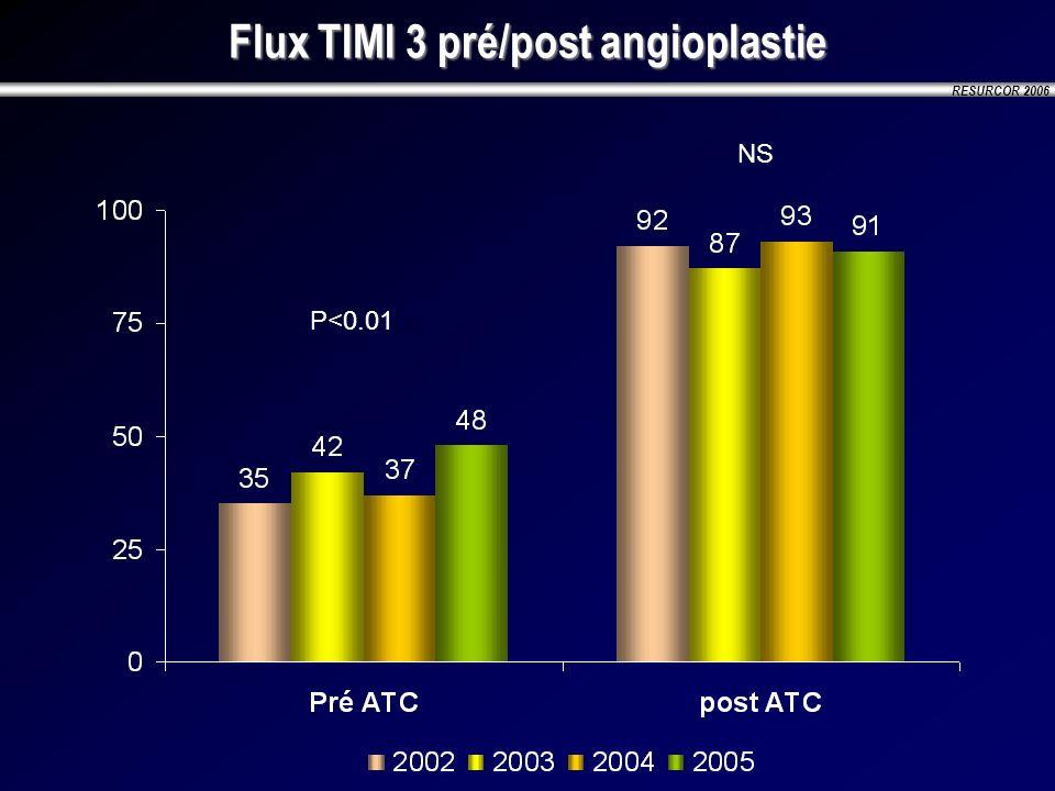 RESURCOR 2006 Flux TIMI 3 pré/post angioplastie P<0.01 NS