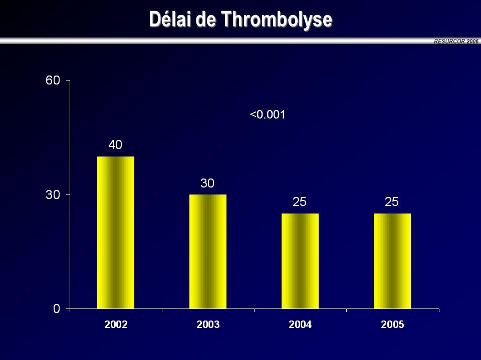 RESURCOR 2006 Délai de Thrombolyse <0.001