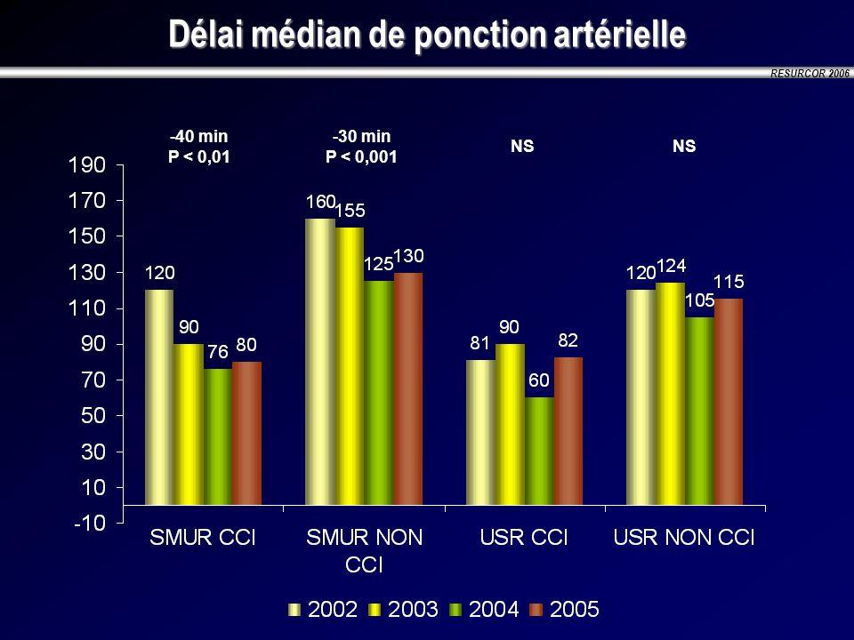 RESURCOR 2006 Délai médian de ponction artérielle -40 min P < 0,01 -30 min P < 0,001 NS