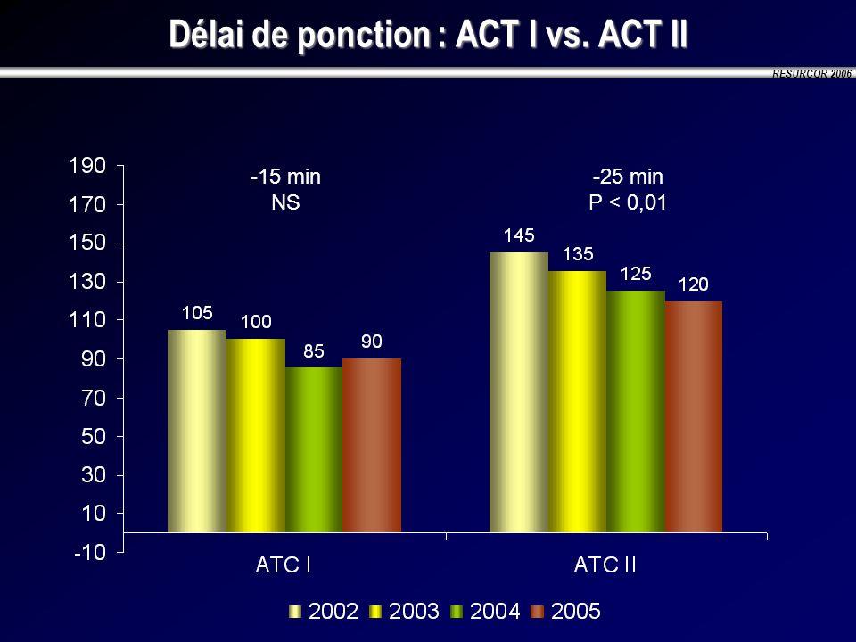 RESURCOR 2006 Délai de ponction : ACT I vs. ACT II -15 min NS -25 min P < 0,01