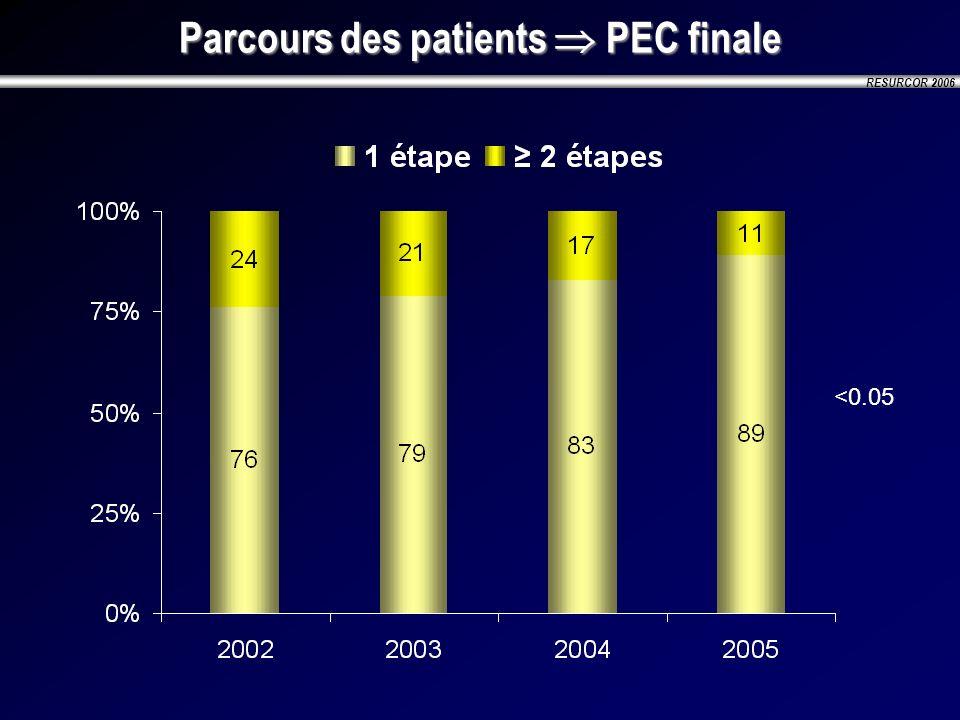 RESURCOR 2006 Parcours des patients PEC finale <0.05