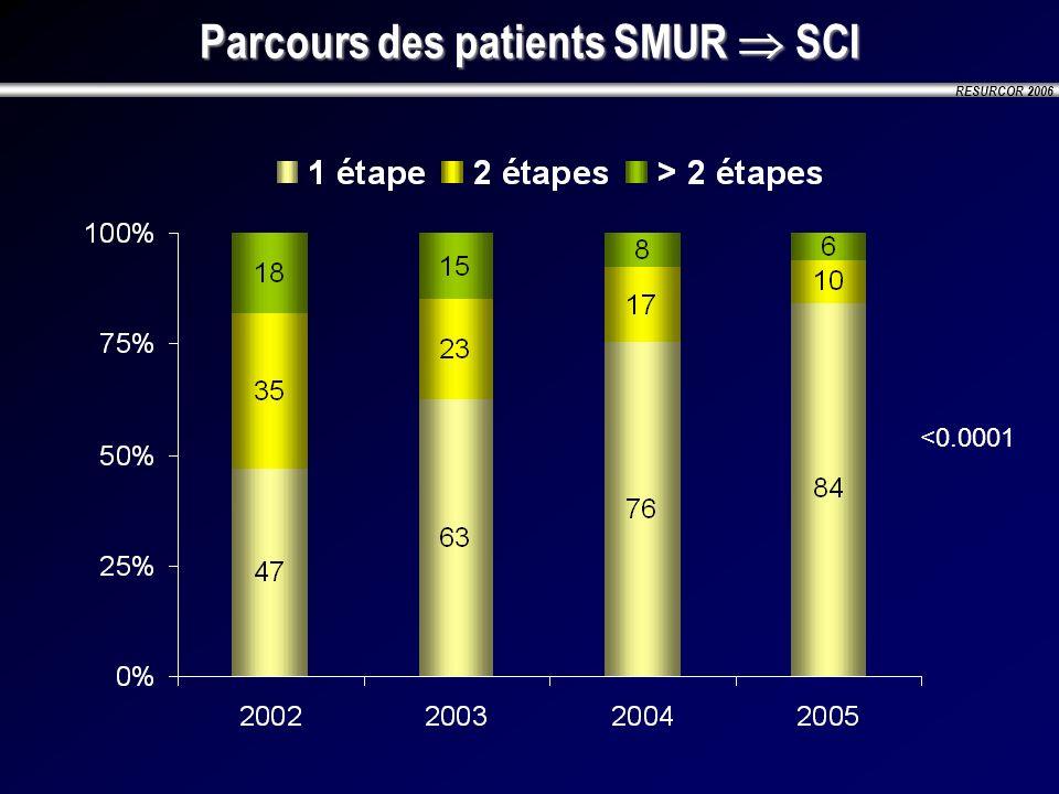 RESURCOR 2006 Parcours des patients SMUR SCI <0.0001