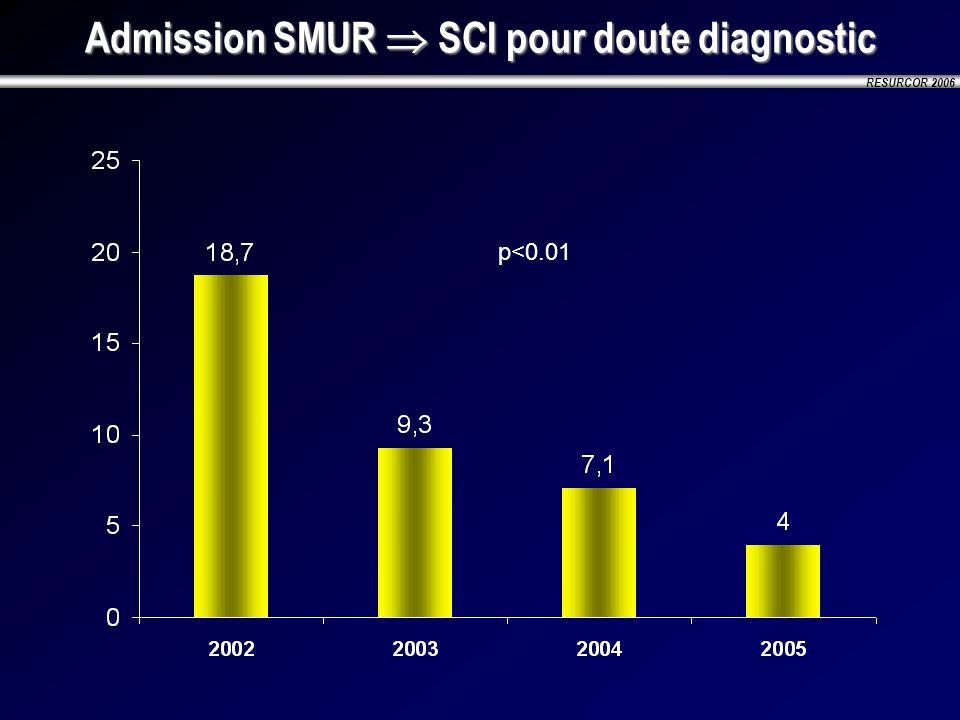 RESURCOR 2006 Admission SMUR SCI pour doute diagnostic p<0.01