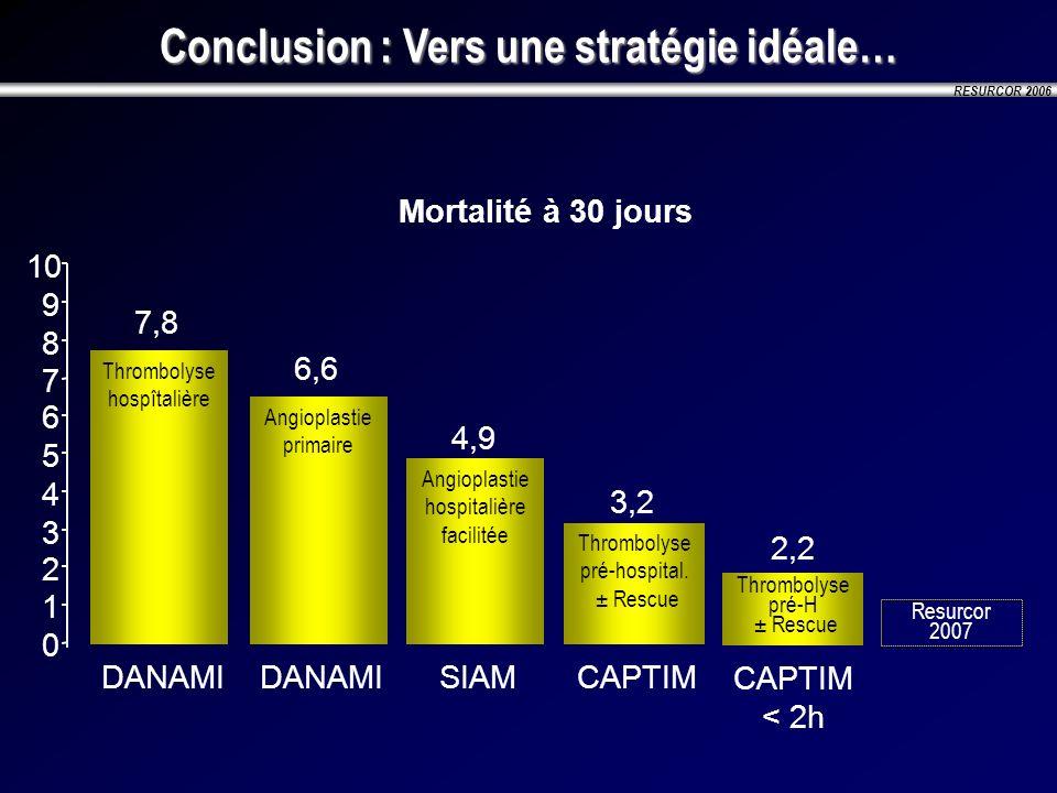 RESURCOR 2006 Conclusion : Vers une stratégie idéale… Mortalité à 30 jours 0 1 2 3 4 5 6 7 8 9 10 Thrombolyse hospîtalière 7,8 DANAMI Angioplastie hos