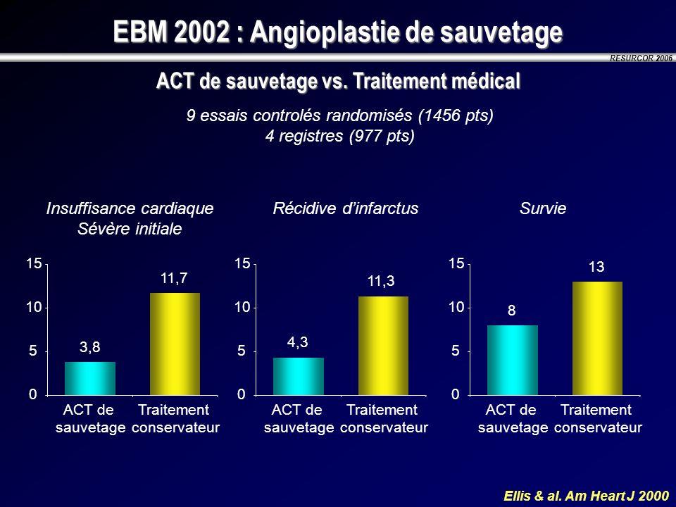 RESURCOR 2006 EBM 2002 : Angioplastie de sauvetage ACT de sauvetage vs. Traitement médical Ellis & al. Am Heart J 2000 9 essais controlés randomisés (