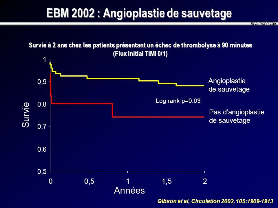 RESURCOR 2006 EBM 2002 : Angioplastie de sauvetage Survie à 2 ans chez les patients présentant un échec de thrombolyse à 90 minutes (Flux initial TIMI