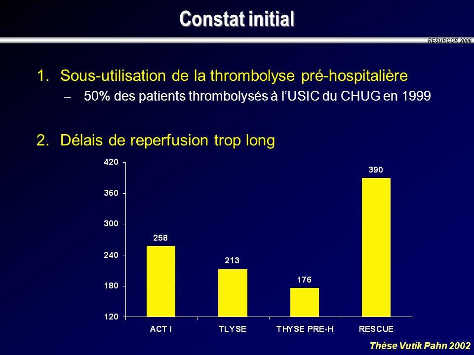 RESURCOR 2006 Constat initial 1.Sous-utilisation de la thrombolyse pré-hospitalière – 50% des patients thrombolysés à lUSIC du CHUG en 1999 2.Délais d