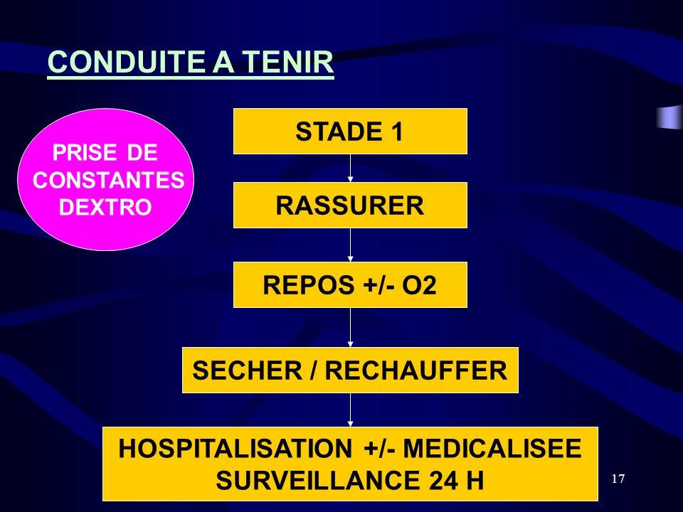 17 CONDUITE A TENIR STADE 1 RASSURER REPOS +/- O2 SECHER / RECHAUFFER HOSPITALISATION +/- MEDICALISEE SURVEILLANCE 24 H PRISE DE CONSTANTES DEXTRO
