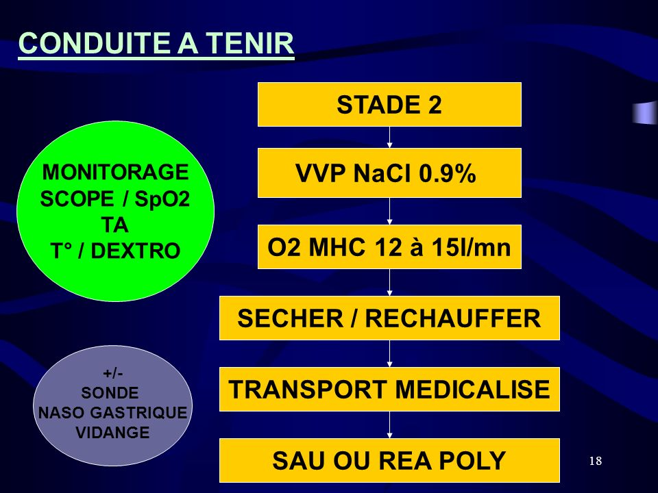 18 STADE 2 VVP NaCl 0.9% O2 MHC 12 à 15l/mn SECHER / RECHAUFFER TRANSPORT MEDICALISE SAU OU REA POLY CONDUITE A TENIR MONITORAGE SCOPE / SpO2 TA T° /