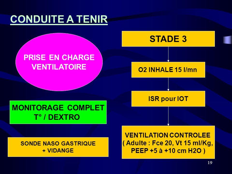 19 STADE 3 ISR pour IOT O2 INHALE 15 l/mn VENTILATION CONTROLEE ( Adulte : Fce 20, Vt 15 ml/Kg, PEEP +5 à +10 cm H2O ) SONDE NASO GASTRIQUE + VIDANGE