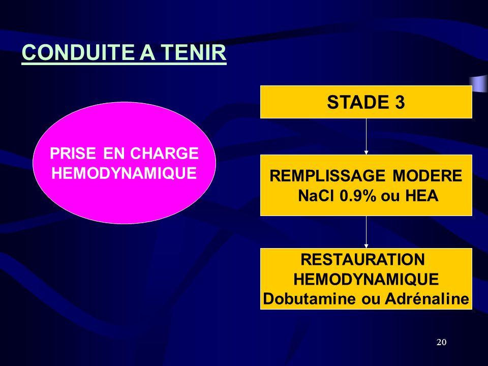 20 REMPLISSAGE MODERE NaCl 0.9% ou HEA RESTAURATION HEMODYNAMIQUE Dobutamine ou Adrénaline STADE 3 CONDUITE A TENIR PRISE EN CHARGE HEMODYNAMIQUE