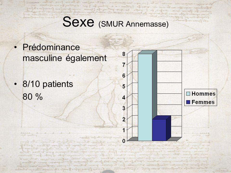 Sexe (SMUR Annemasse) Prédominance masculine également 8/10 patients 80 %