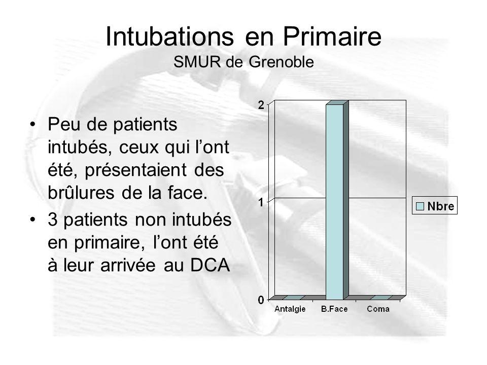 Intubations en Primaire SMUR de Grenoble Peu de patients intubés, ceux qui lont été, présentaient des brûlures de la face. 3 patients non intubés en p
